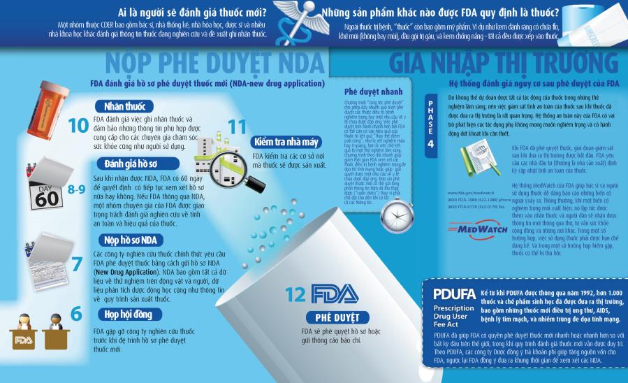 Quy trinh phe duyet thuoc FDA [2]